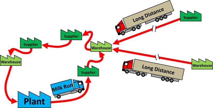 External Milk Run Long Distance Haul