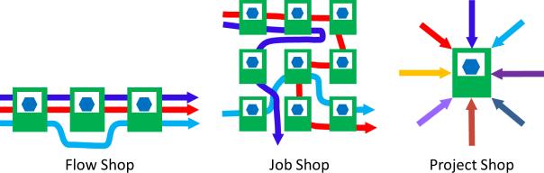 Flow Shop Job Shop Project Shop