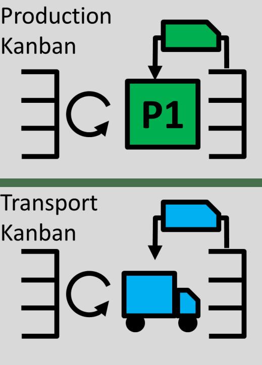 Production Kanban and Transport Kanban