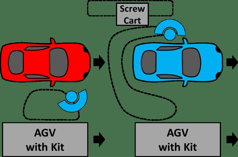 Mazda Material Supply AGV Kit Screw Cart