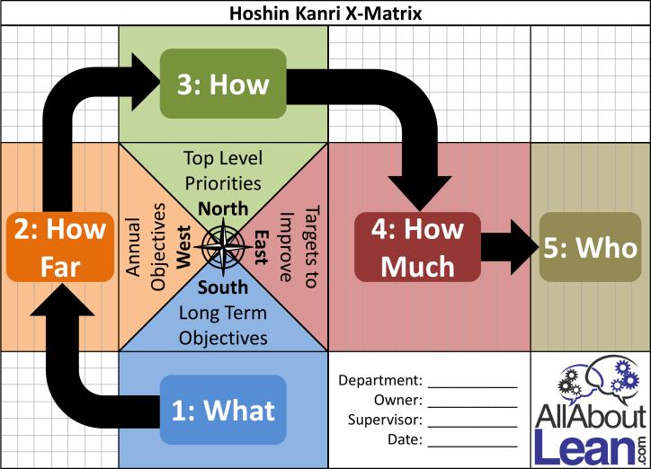 Hoshin X Matrix Overview