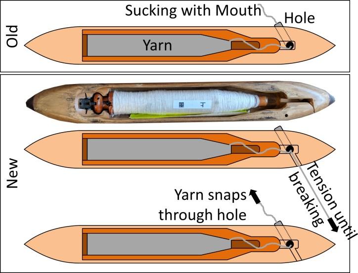 Toyoda Model G Threading Shuttle Diagram