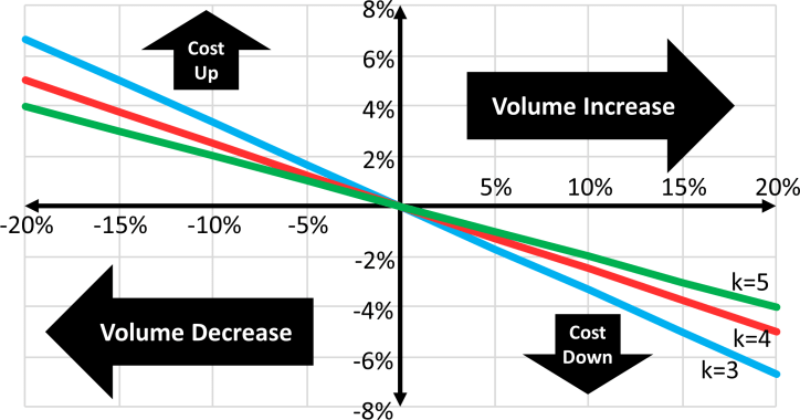 Cost Volume Relation Graph