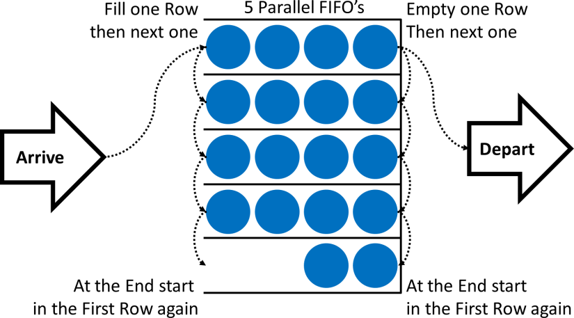 Incorrect Fill one Row Empty One Row Parallel FIFO
