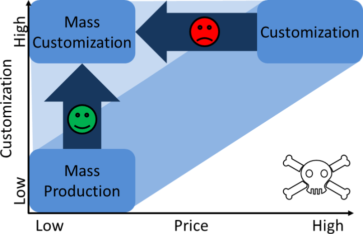 Mass Customization Chart Easy Hard