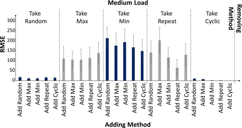 Parallel FIFO Kalkanci Results