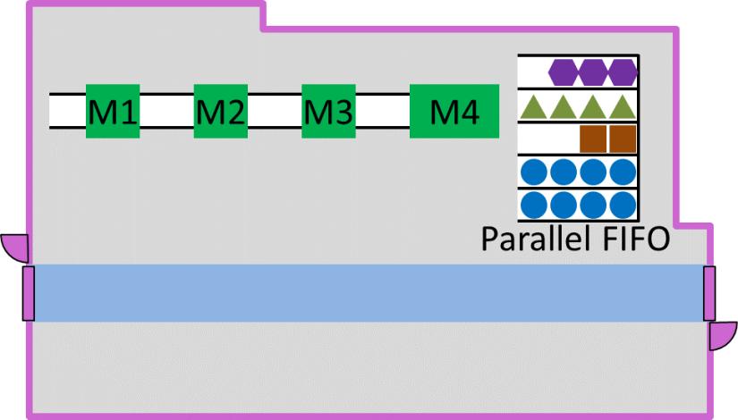 Parallel FIFO Supermarket Layout