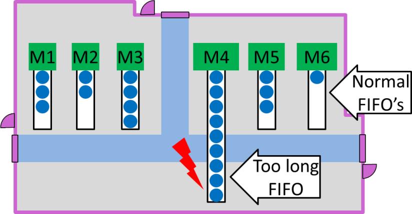 Too Long FIFO Layout