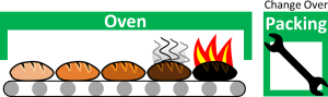 Burning Bread in Oven