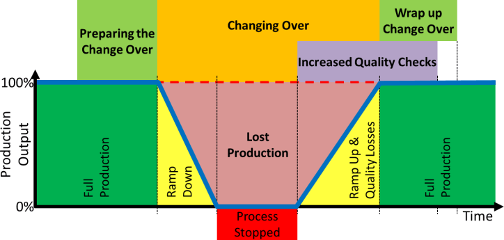 Change Over Phases Parts and Work View