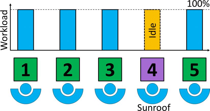 Pulsed Line Idle Sunroof