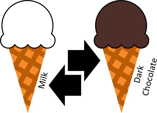 Ice Cream Change Over from Milk Ice Cream to Chocolate
