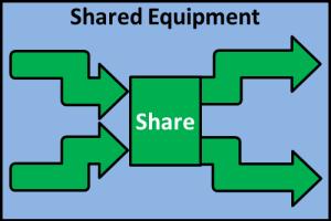 shared-gear