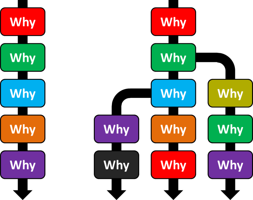 5 Why Branching