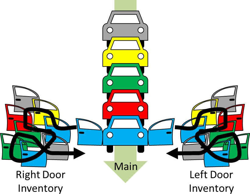 Door Assembly Inventory