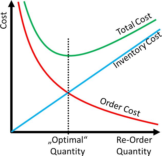 Economic Order Quantity Theory