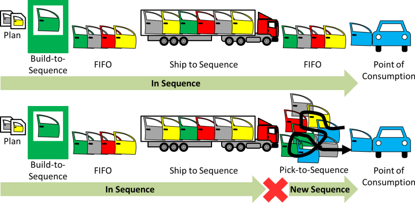 Just in Sequence Keep and Break Sequence