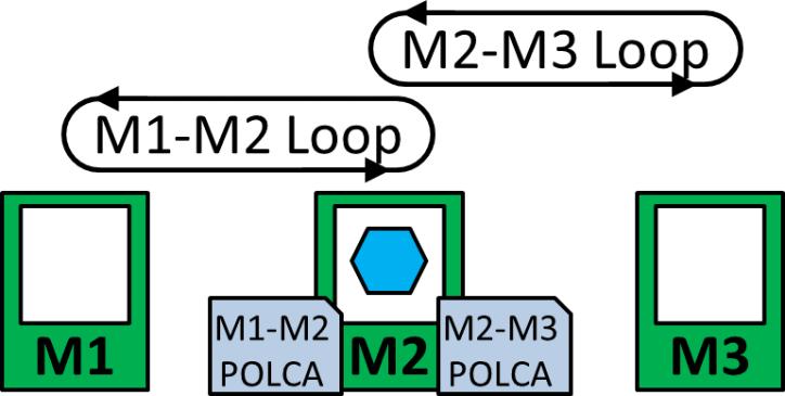 POLCA Overlap