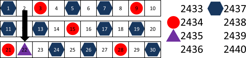 Sequencing Example Product 3 Shuffling