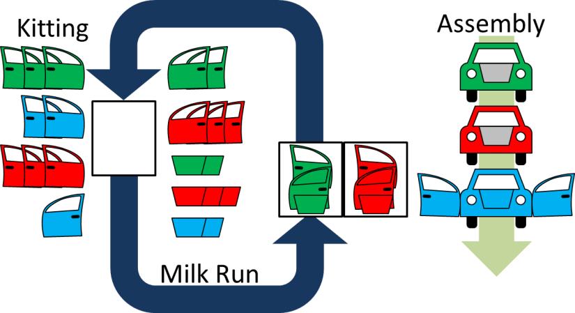 Kitting Assembly Milk Run