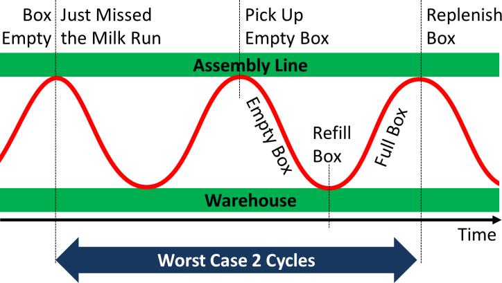 Milk Run Loop Worst Case