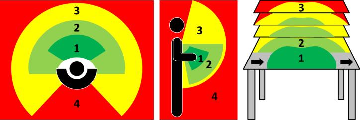 Ergonomic Zones