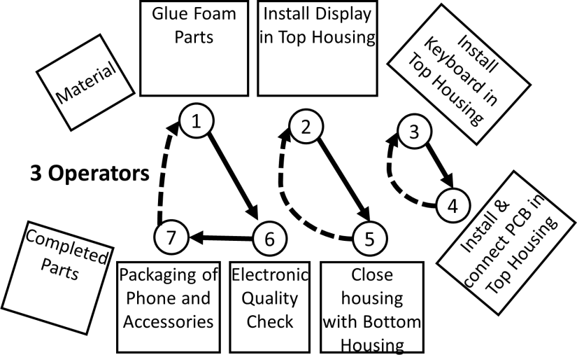 Flexible Manpower Example Layout 3 Operators