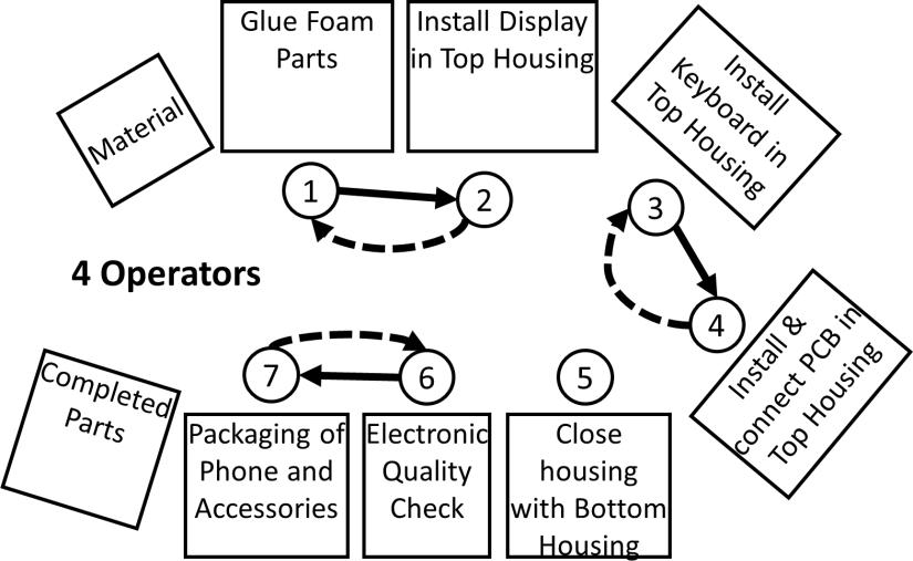 Flexible Manpower Example Layout 4 Operators