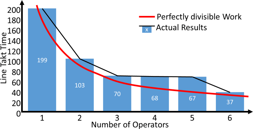 Flexible Manpower Example Results Overview
