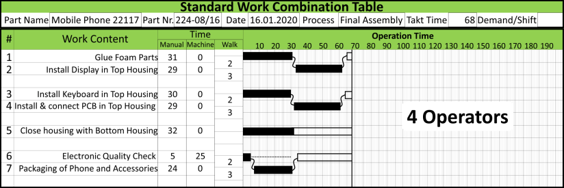 Flexible Manpower Example Standard Work Table 4 Operators