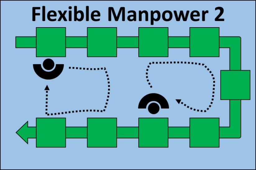 Flexible Manpower Line 2 Operators