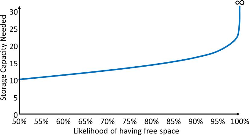 Storage Capacity Need Diagram