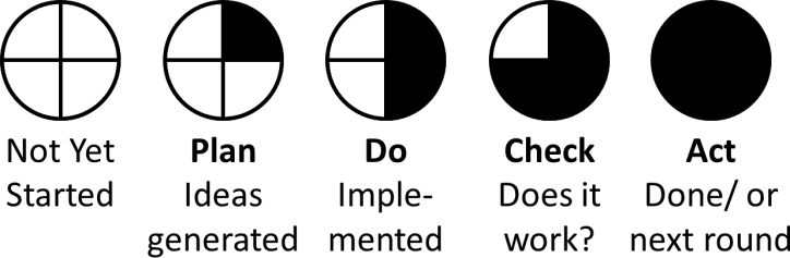 Team Corner PDCA Circles