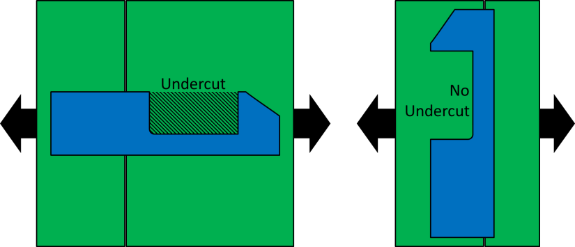 Undercut Example Injection Molding