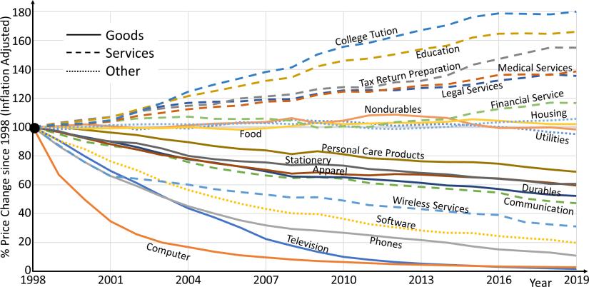 Inflation Adjusted Price Change since 1998 USA