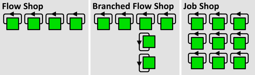 All About Pull Production - Flow Shop Job Shop Loops