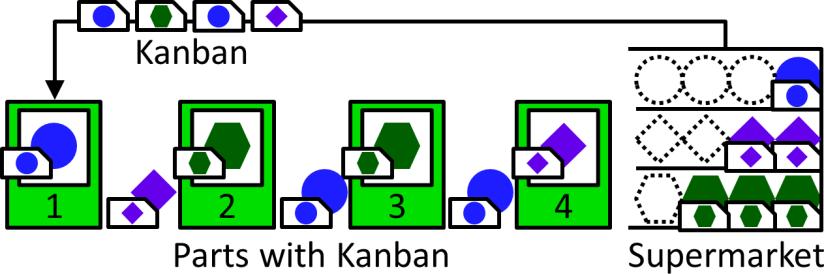 AllAboutPull Kanban
