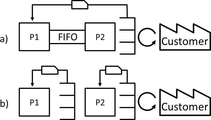 One vs Two Kanban Loop