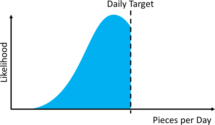 Production Distribution Daily Quota + Target
