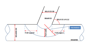 What Is RF Pad? How To Calculate Reinforcement pad dimensions?