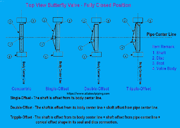 Triple-offset-Butterfly-Valves