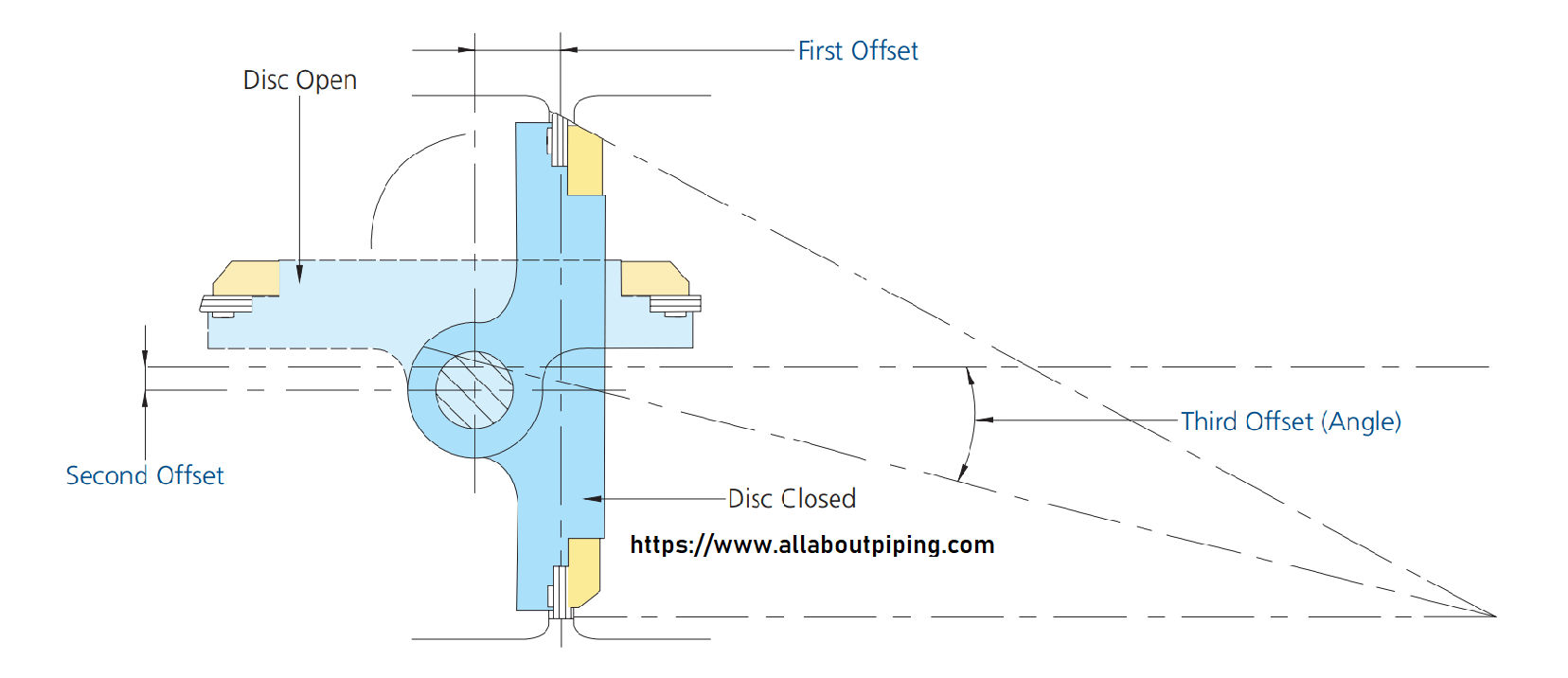 What is Triple Offset Butterfly Valve? Definition, Design, Application, Code and standard