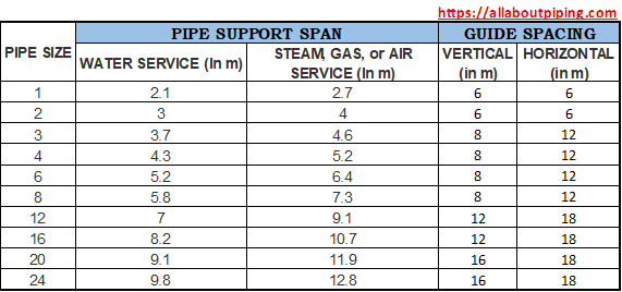 Pipe Support Span and guide spacing chart