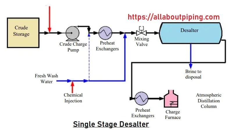 Single Stage desalter