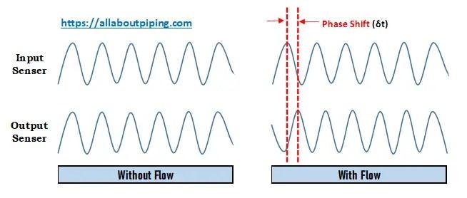 How Coriolis flow meter works