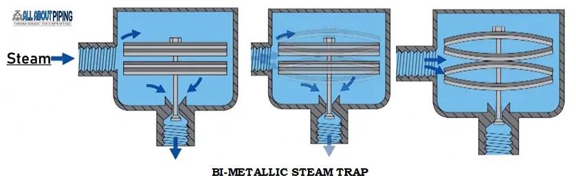 Bi-metallic steam trap