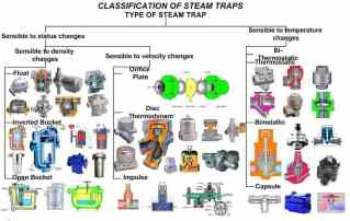 types-of-steam-trap-types