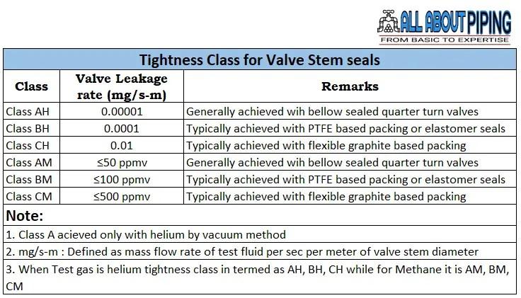 Valve Tightness class Criteria