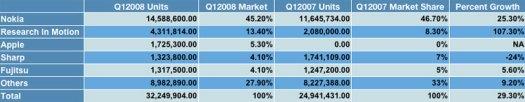 Q1 2008 stats