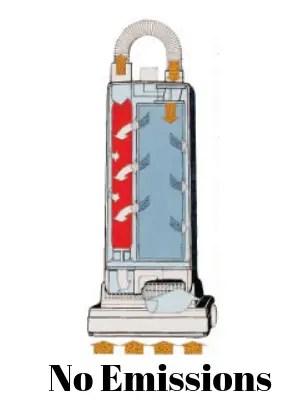 Sealed Filtration System